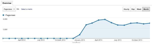 Pageviews nel 2012-2013 di guitarblog.it in cui si vede il trasferimento del traffico nel febbraio 2013