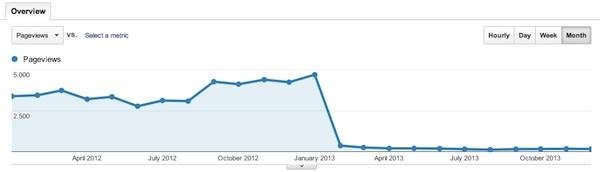 Pageviews nel 2012 e 2013 per matteopaiato.com in cui si vede il crollo con la migrazione di Gennaio