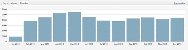 Pageviews secondo le statistiche interne a WordPress
